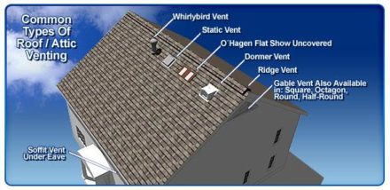 The Importance Of Roof Ventilation