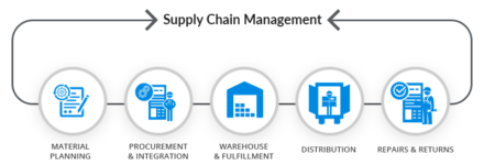 7 Takeaways to Efficient Supply Chain Management